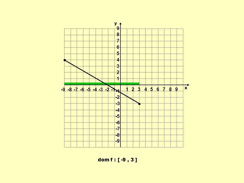 1 2 3 4 5 6 7 8 9 -9 -8 -7 -6 -5 -4 -3 -2 -1 y x dom f : [ -9 , 3 ]